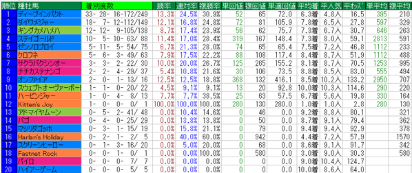 NHKマイルカップ2015種牡馬データ