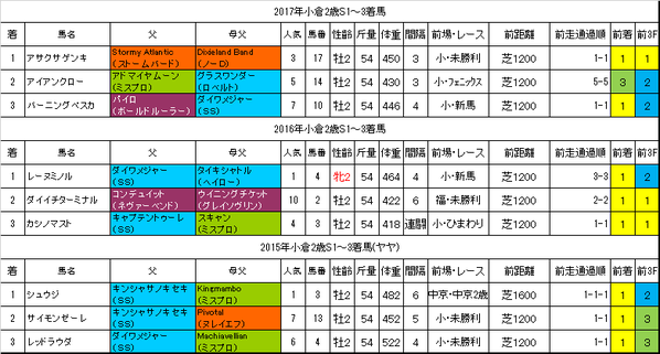 小倉2歳ステークス2018過去データ