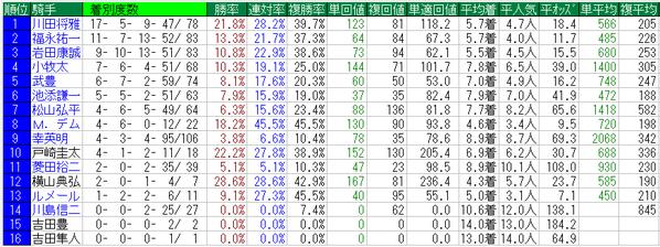 桜花賞2015騎手データ