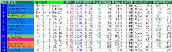 武蔵野S2014種牡馬データ