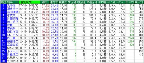 阪神牝馬S2015騎手データ