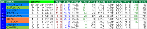 秋華賞2015種牡馬データ