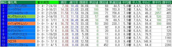 秋華賞2014種牡馬牝馬データ