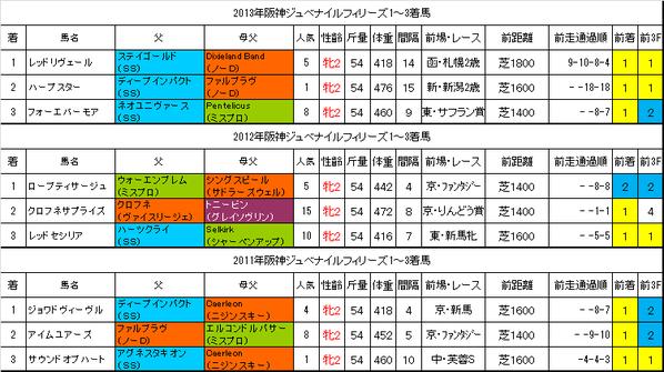 阪神JF過去データ