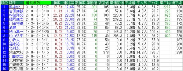 秋華賞2014騎手牝馬データ