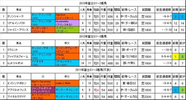 富士ステークス2014過去データ
