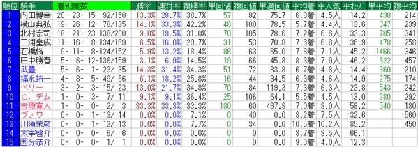根岸ステークス2015騎手データ