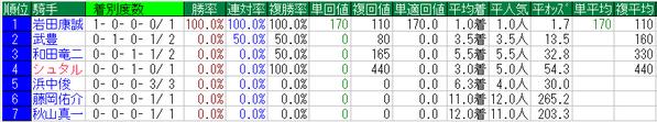 阪神大賞典2015騎手データ