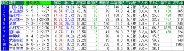 京都大賞典2014騎手データ