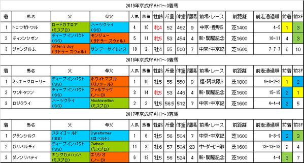 京成杯オータムハンデキャップ2020過去データ