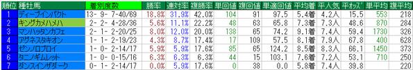 京都記念2015種牡馬データ