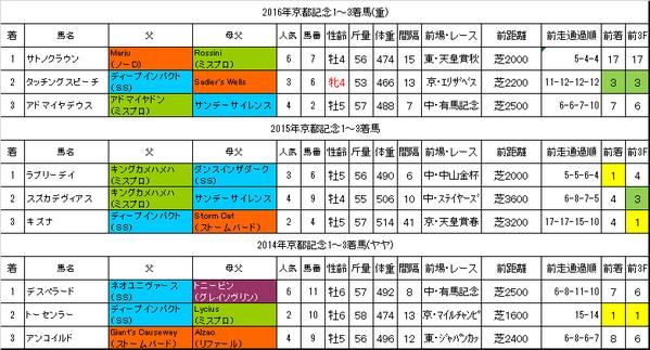 京都記念2017過去データ