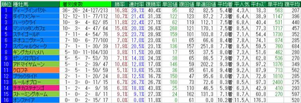 朝日杯FS2014種牡馬データ