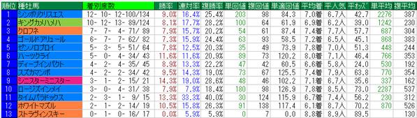 東海S2015種牡馬データ