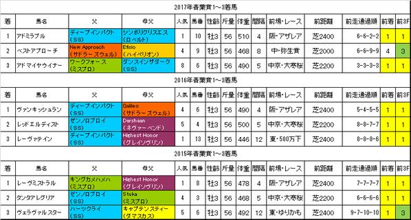 青葉賞2018過去データ