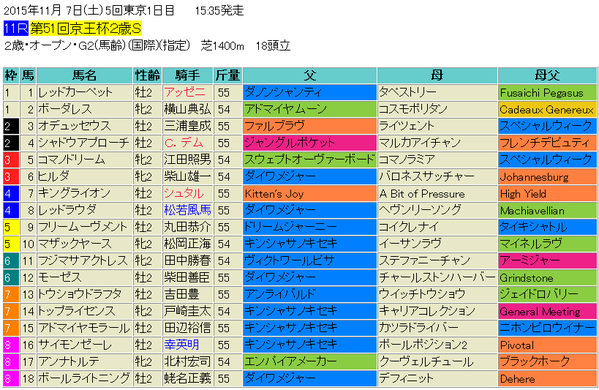 京王杯2歳ステークス2015出馬表