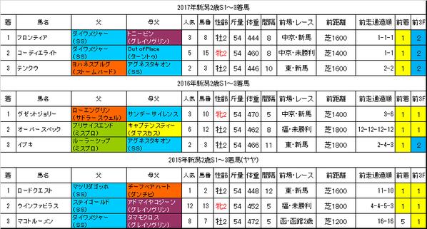新潟2歳ステークス2018過去データ
