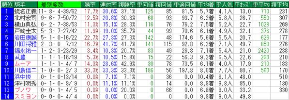 ジャパンカップ2014騎手データ