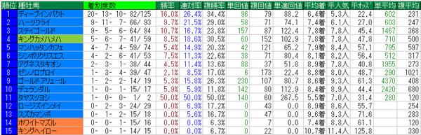 愛知杯2014種牡馬データ