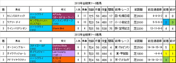 金鯱賞2014過去データ