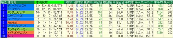 阪神牝馬ステークス2018種牡馬データ