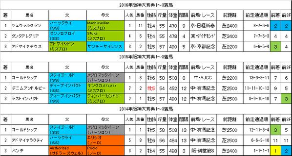 阪神大賞典2017過去データ