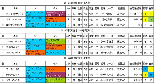 新潟記念2017過去データ