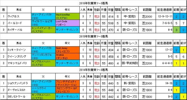 秋華賞2017過去データ