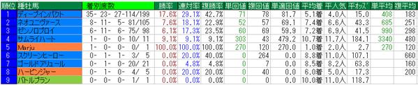 東京スポーツ杯2歳S2014種牡馬データ