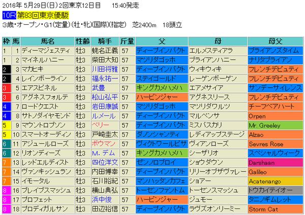 日本ダービー2016出馬表