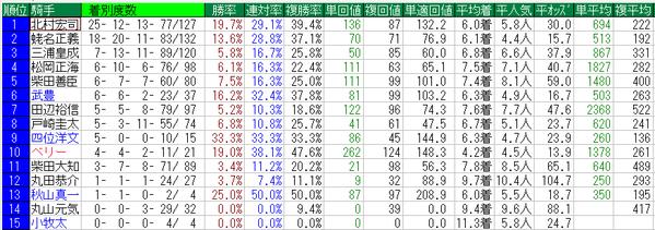毎日王冠2014騎手データ