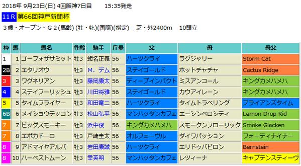 神戸新聞杯2018出馬表