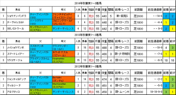 秋華賞2015過去データ