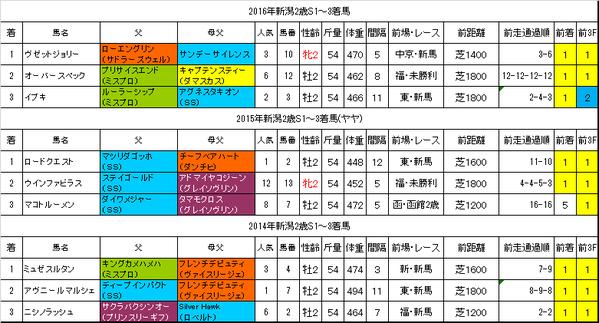 新潟2歳ステークス2017過去データ