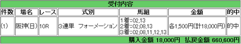 【馬券】<2月25日 火>