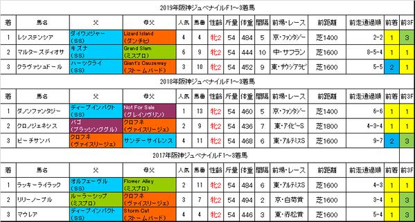 阪神ジュベナイルフィリーズ2020過去データ