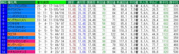 富士ステークス2014種牡馬データ