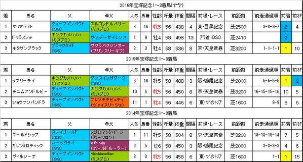 宝塚記念2017過去データ