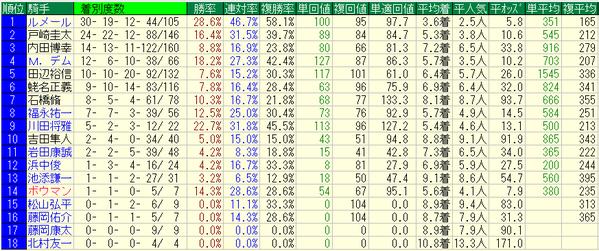 NHKマイルカップ2018騎手データ