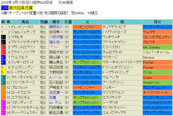 皐月賞2016出馬表