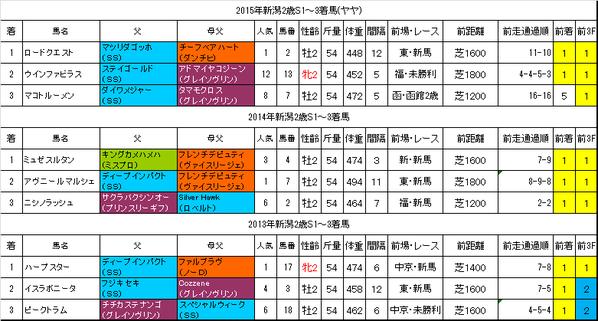 新潟2歳ステークス2016過去データ