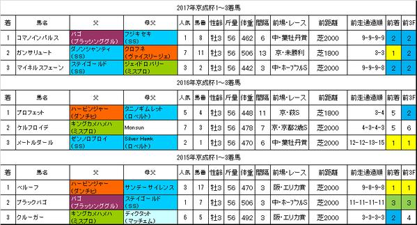 京成杯2018過去データ