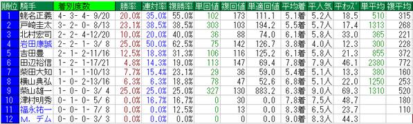 日経賞2015騎手データ