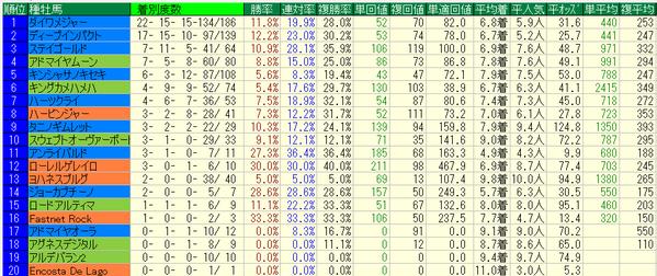 京王杯SC2018種牡馬データ