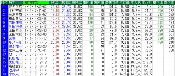 日本ダービー2015騎手データ
