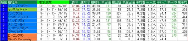 中山金杯2015種牡馬データ