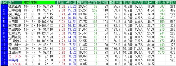 京王杯2歳ステークス2015騎手データ