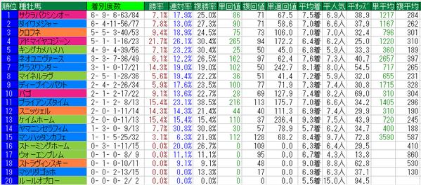 函館スプリントステークス種牡馬データ