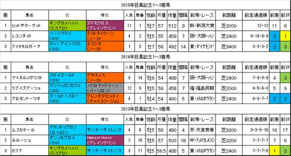 目黒記念2016過去データ