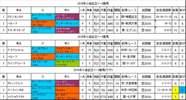 小倉記念2017過去データ